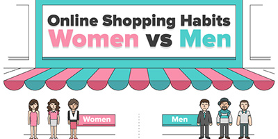 Online Shopping Habits Men vs. Women